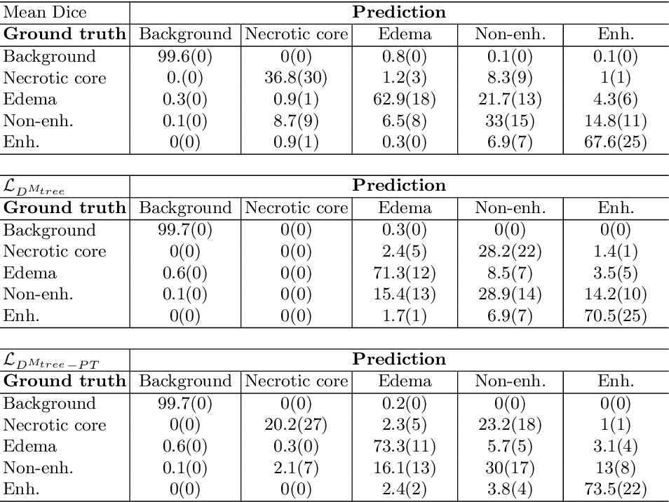 Figure 4 for Generalised Wasserstein Dice Score for Imbalanced Multi-class Segmentation using Holistic Convolutional Networks