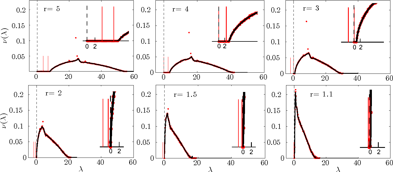 Figure 1 for Spectral Clustering of Graphs with the Bethe Hessian