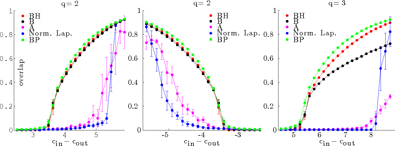 Figure 2 for Spectral Clustering of Graphs with the Bethe Hessian