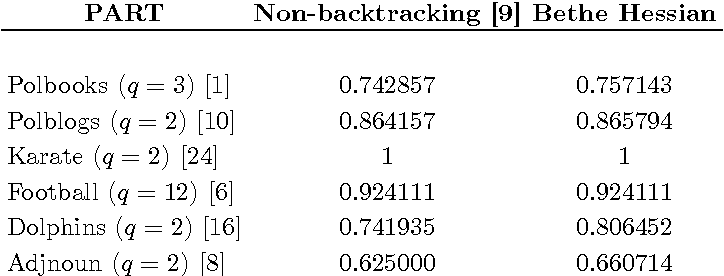 Figure 3 for Spectral Clustering of Graphs with the Bethe Hessian