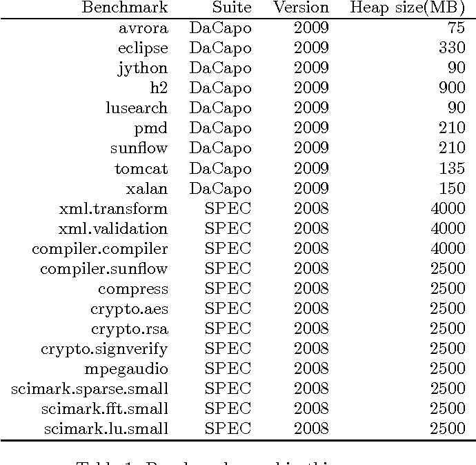 Table 1 from SmartStealing: Analysis and Optimization of