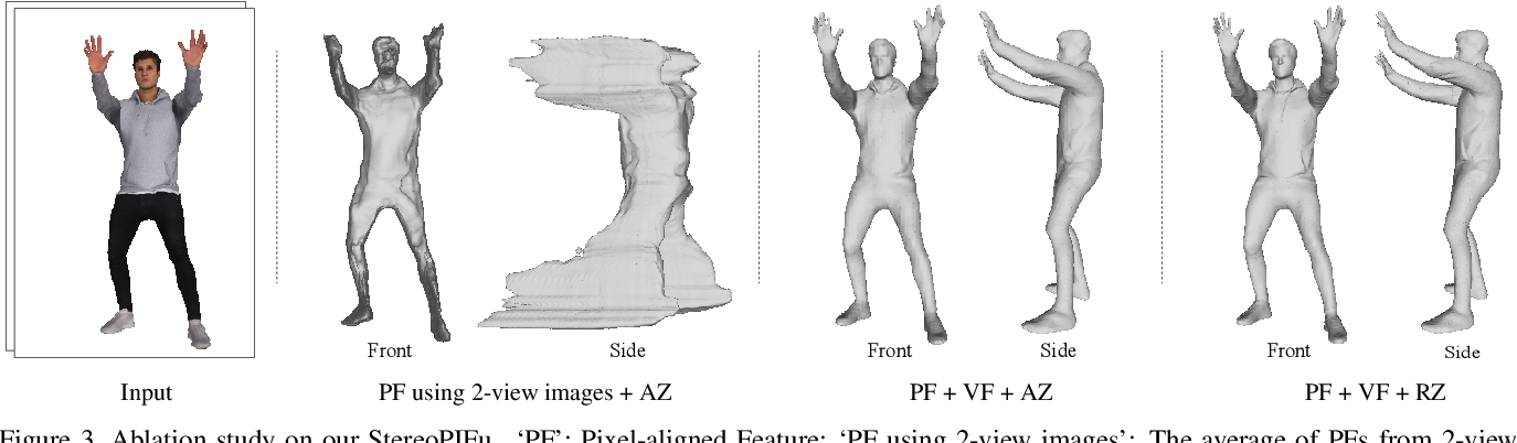 Figure 4 for StereoPIFu: Depth Aware Clothed Human Digitization via Stereo Vision