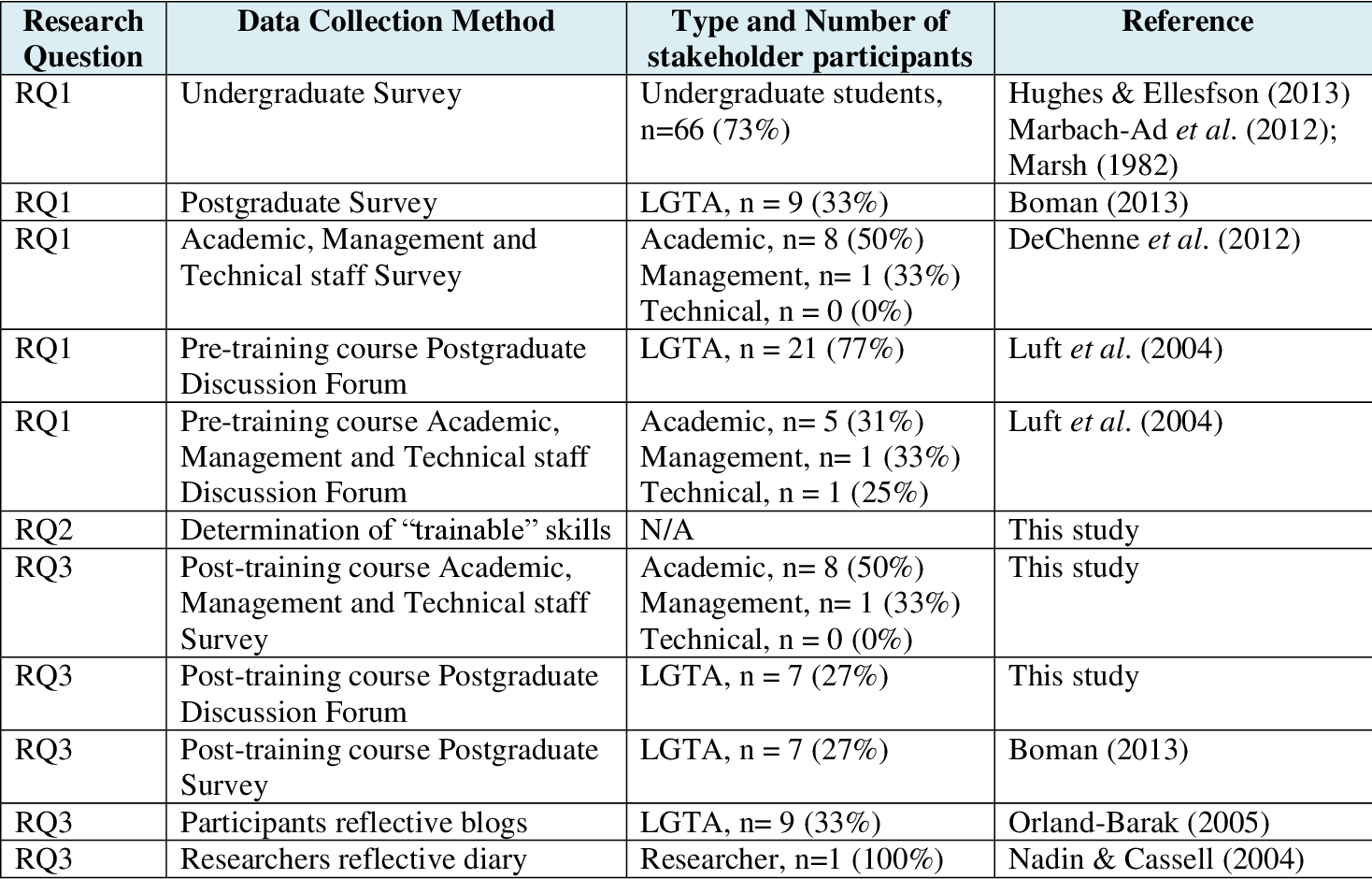 Table 1 from An Oasis in the Laboratory Graduate Teaching
