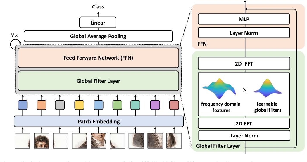 Figure 1 for Global Filter Networks for Image Classification