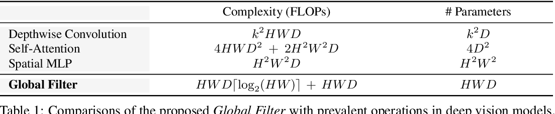 Figure 2 for Global Filter Networks for Image Classification