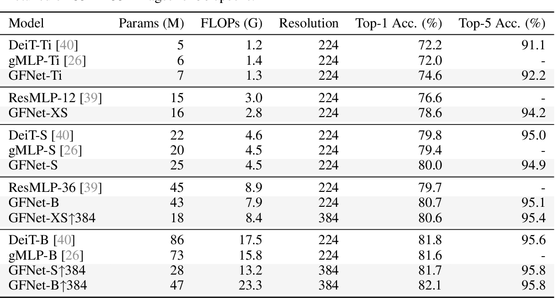 Figure 3 for Global Filter Networks for Image Classification