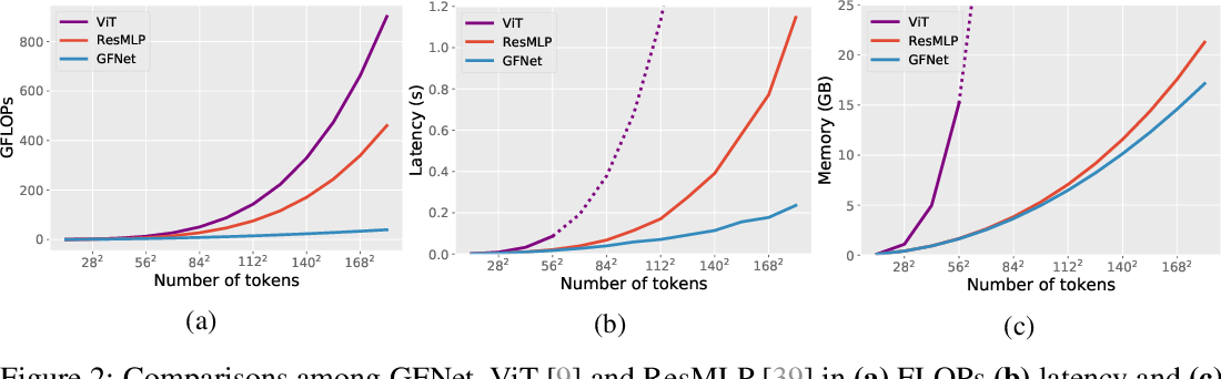 Figure 4 for Global Filter Networks for Image Classification