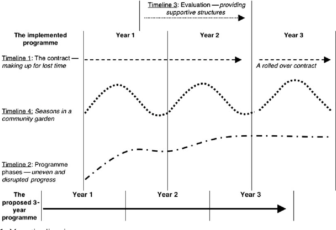 the contradictory effects of timelines on community participation in
