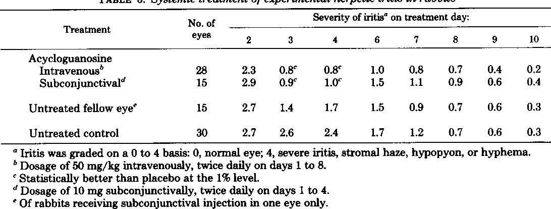 Table 3 From Effect Of 9 2 Hydroxyethoxymethylguanine On Herpesvirus Induced Keratitis And Iritis In Rabbits