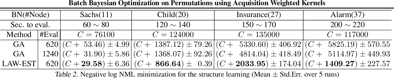 Figure 2 for Batch Bayesian Optimization on Permutations using Acquisition Weighted Kernels