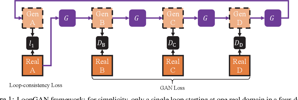 Figure 1 for Unaligned Image-to-Sequence Transformation with Loop Consistency
