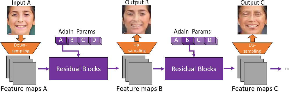 Figure 3 for Unaligned Image-to-Sequence Transformation with Loop Consistency