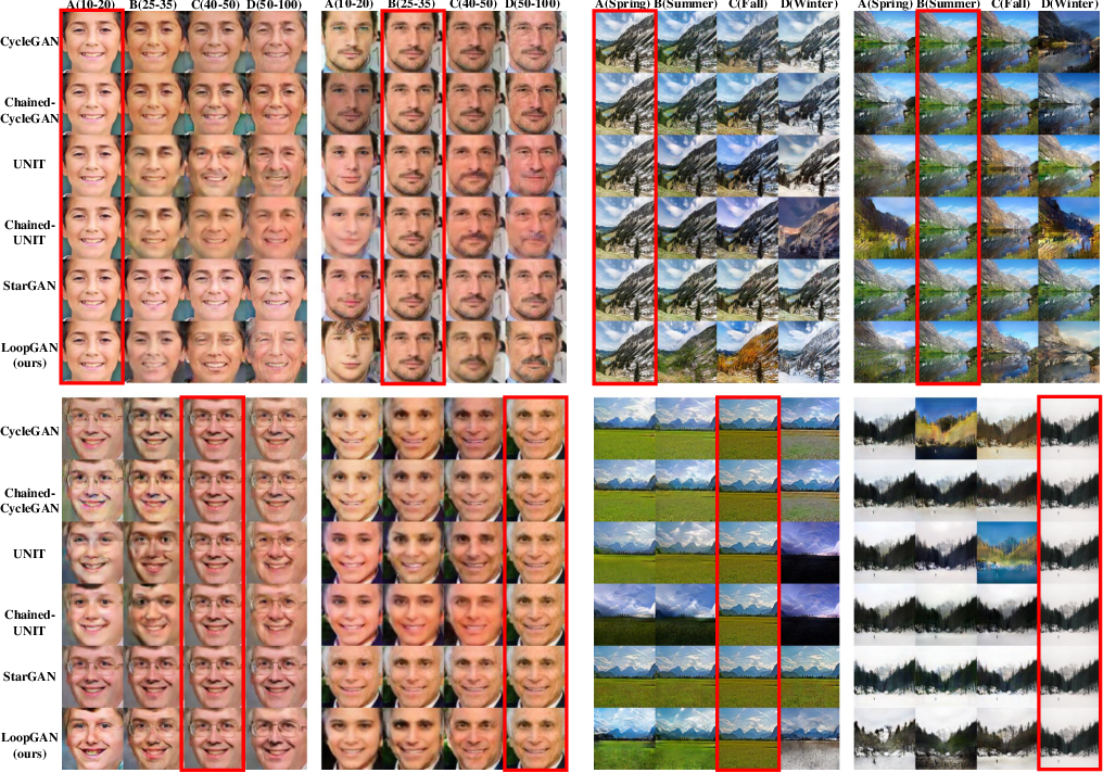 Figure 4 for Unaligned Image-to-Sequence Transformation with Loop Consistency