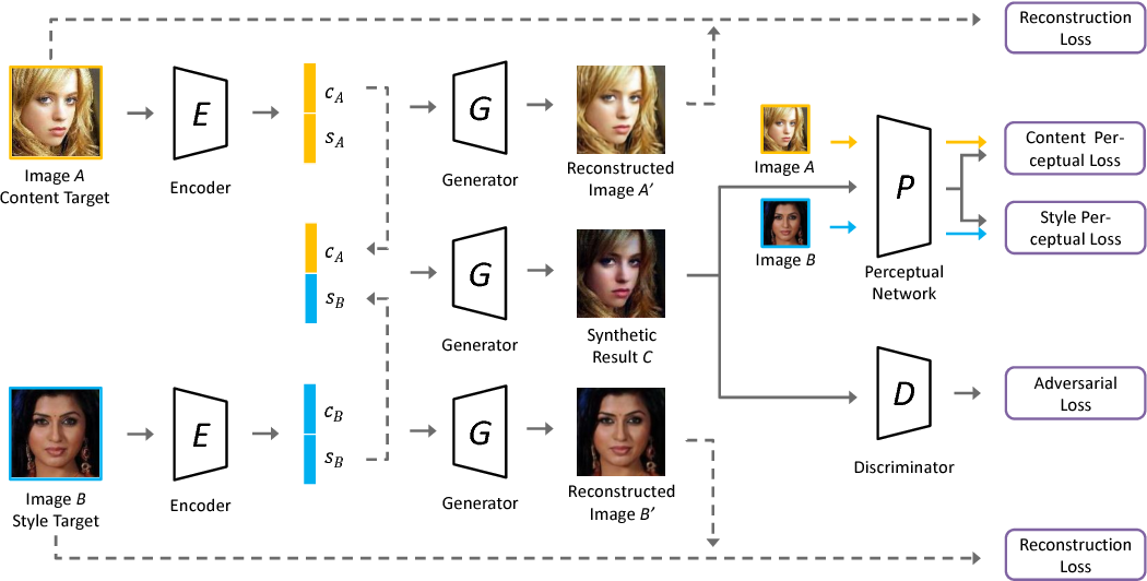 Figure 3 for Style Separation and Synthesis via Generative Adversarial Networks