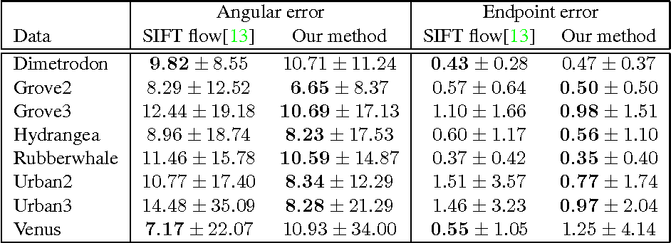 Table 2. Quantitative results of original SIFT flow [13] and our method on the original version of Middlebury dataset [1].