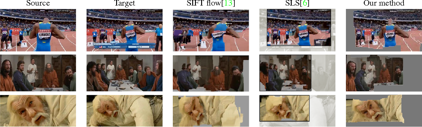 Figure 4. Matching results of SIFT flow [13], SLS [6] and our method on different scale images caused by camera and scene motion.