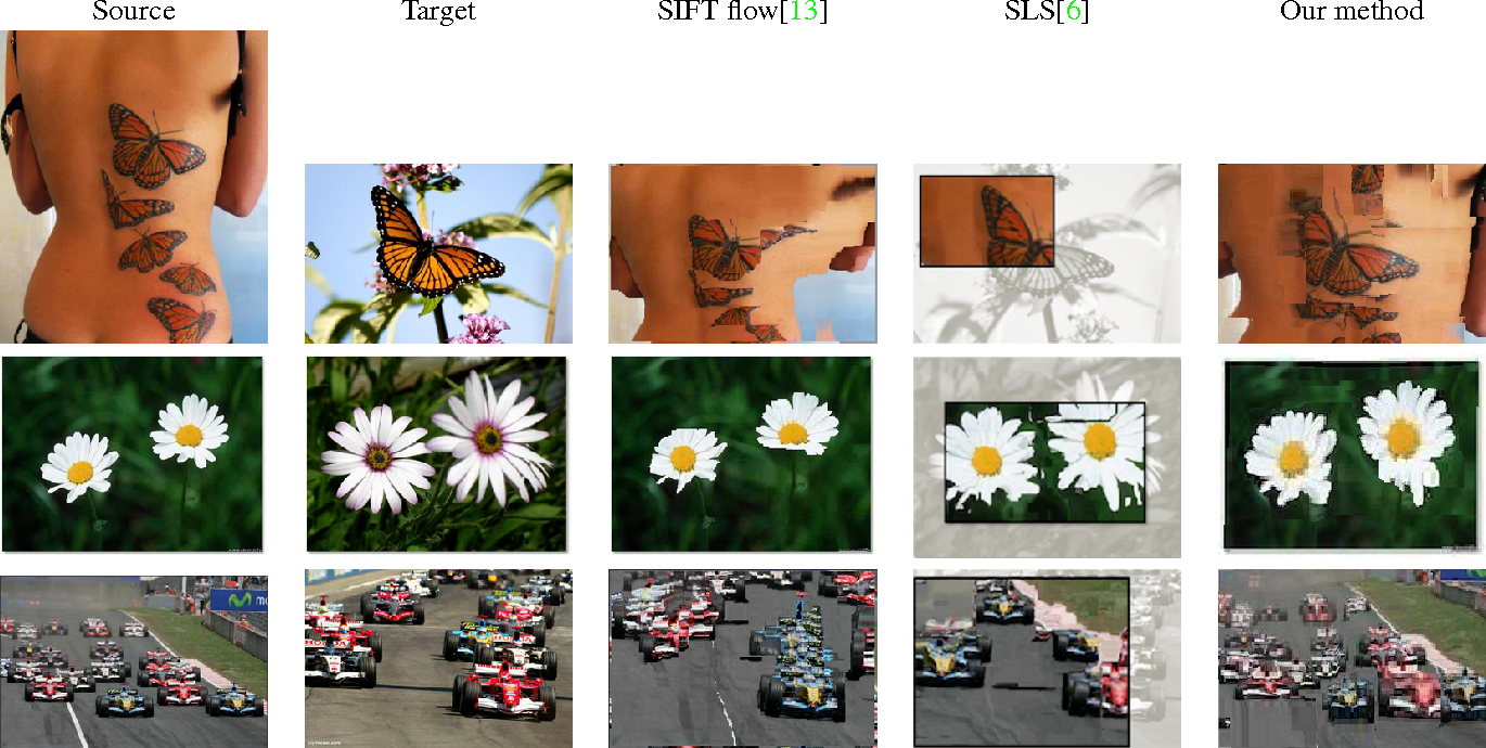 Figure 5. Matching results of SIFT flow [13], SLS [6] and our method on multi-scale images in different scenes.