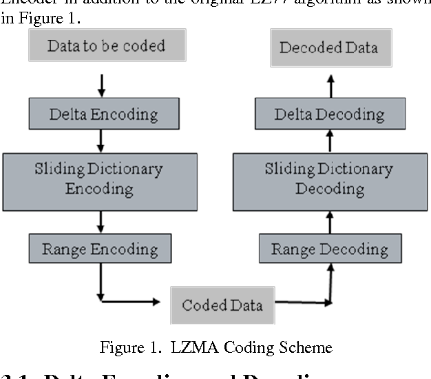 Figure 1 from Hardware Implementation of LZMA Data Compression