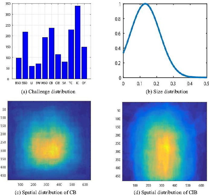 Figure 2 for A Unified RGB-T Saliency Detection Benchmark: Dataset, Baselines, Analysis and A Novel Approach