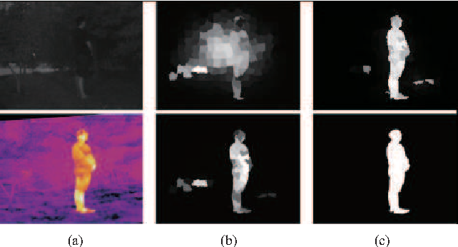 Figure 4 for A Unified RGB-T Saliency Detection Benchmark: Dataset, Baselines, Analysis and A Novel Approach