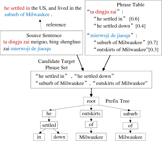 Figure 2 for Phrase Table as Recommendation Memory for Neural Machine Translation