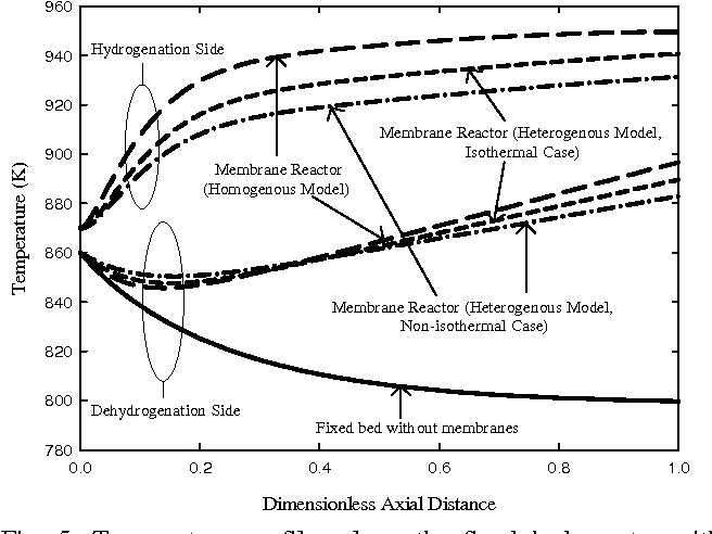 Fig. 5: Temperature profiles along the fixed bed reactor without membrane and the dehydrogenation side of the integrated reactor.