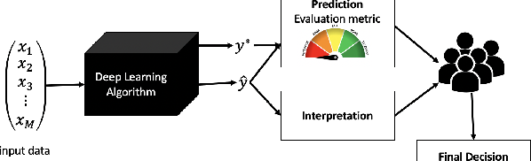 Figure 1 for An Investigation of Interpretability Techniques for Deep Learning in Predictive Process Analytics