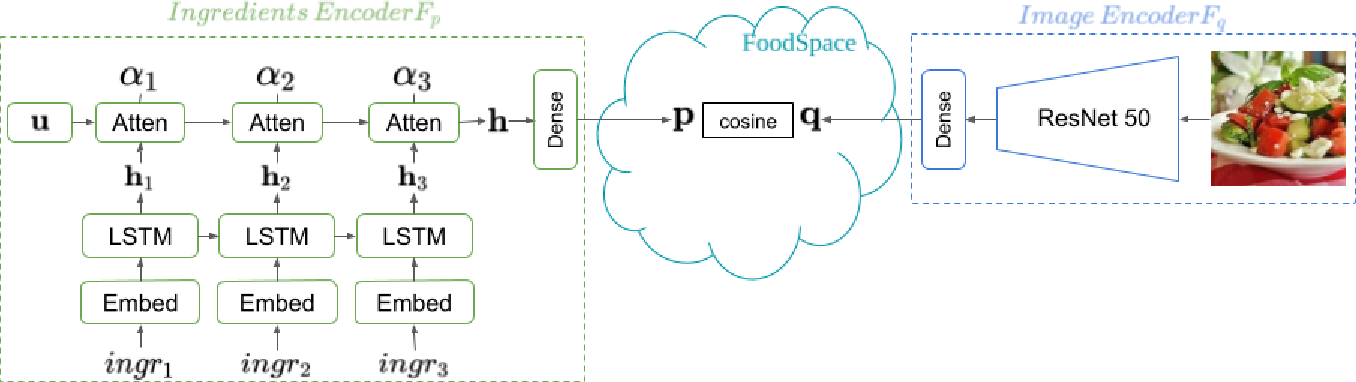 Figure 1 for CookGAN: Meal Image Synthesis from Ingredients