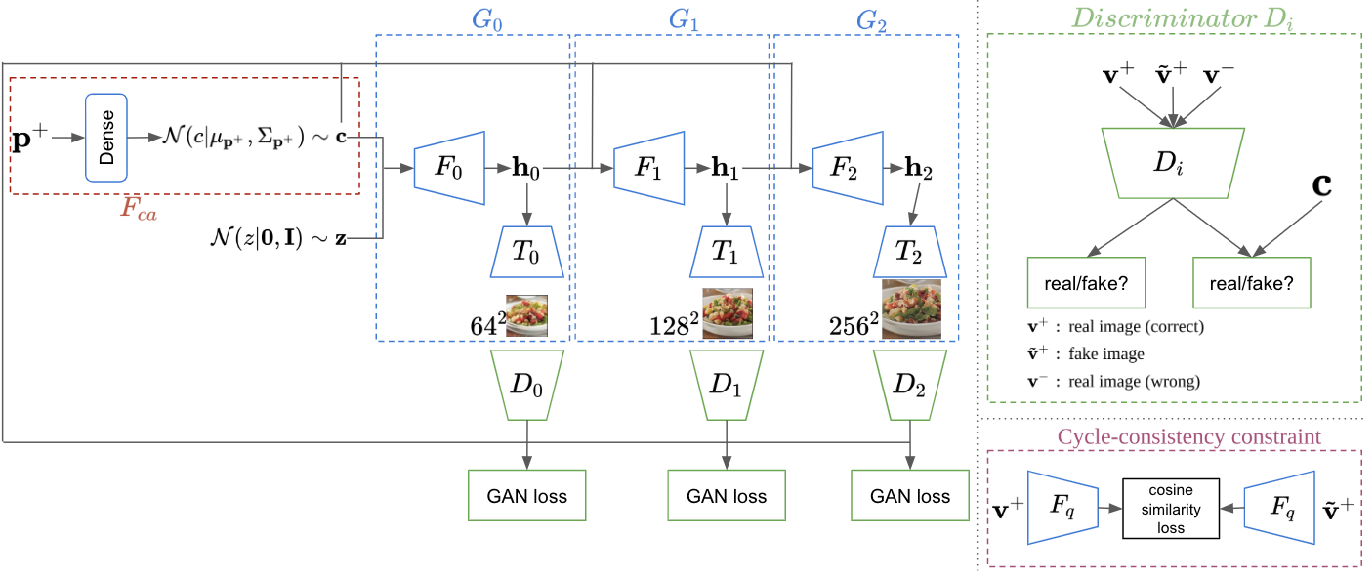 Figure 3 for CookGAN: Meal Image Synthesis from Ingredients