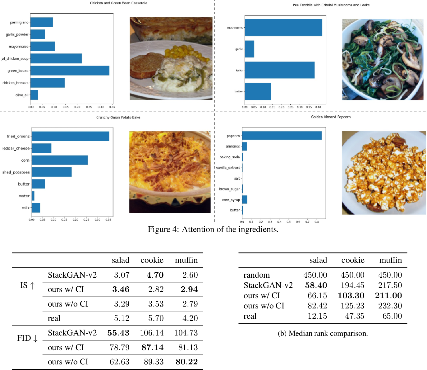 Figure 4 for CookGAN: Meal Image Synthesis from Ingredients