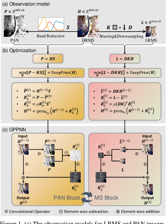 Figure 1 for Deep Gradient Projection Networks for Pan-sharpening