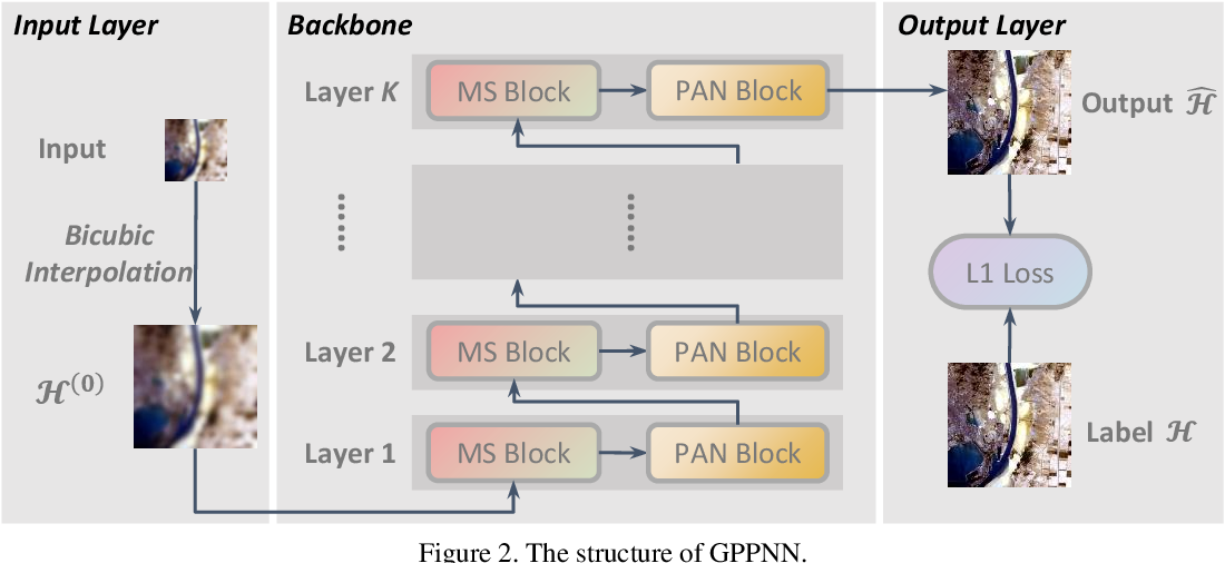 Figure 3 for Deep Gradient Projection Networks for Pan-sharpening