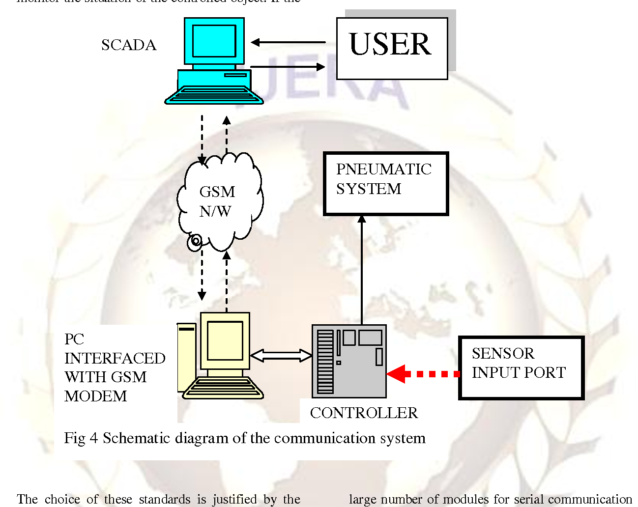 Figure 4 From Designing Flood Control Systems Using Wireless Sensor Circuit Diagram For System Networks Semantic Scholar