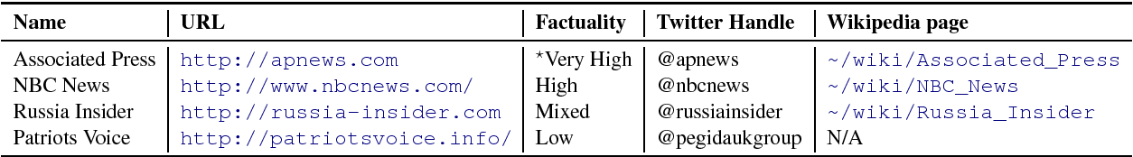 Figure 1 for Predicting Factuality of Reporting and Bias of News Media Sources