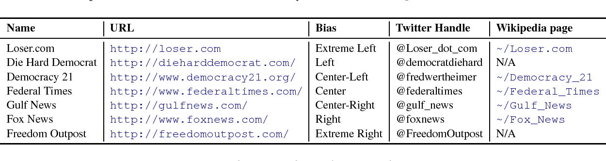 Figure 2 for Predicting Factuality of Reporting and Bias of News Media Sources