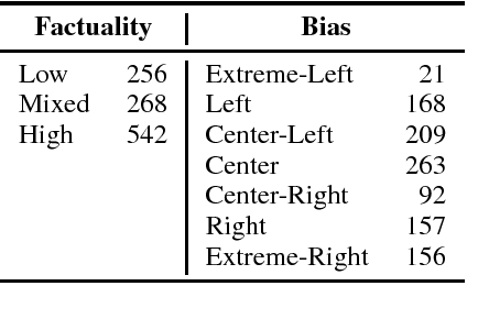 Figure 3 for Predicting Factuality of Reporting and Bias of News Media Sources