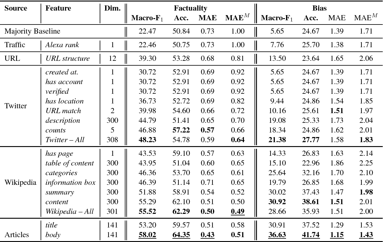 Figure 4 for Predicting Factuality of Reporting and Bias of News Media Sources