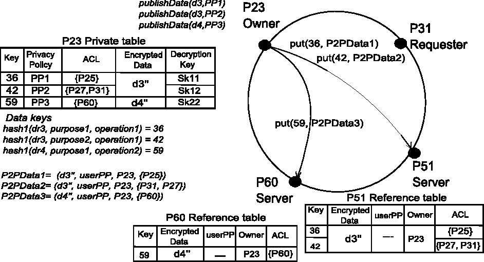 Supporting Data Privacy in P2P Systems - Semantic Scholar