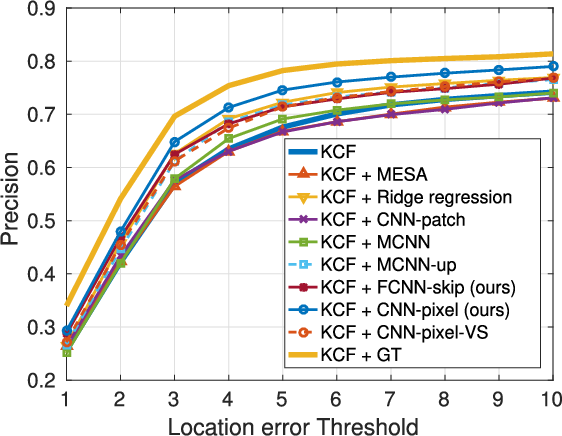 Figure 2 for Beyond Counting: Comparisons of Density Maps for Crowd Analysis Tasks - Counting, Detection, and Tracking