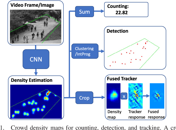 Figure 1 for Beyond Counting: Comparisons of Density Maps for Crowd Analysis Tasks - Counting, Detection, and Tracking