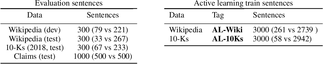 Figure 3 for ClimaText: A Dataset for Climate Change Topic Detection