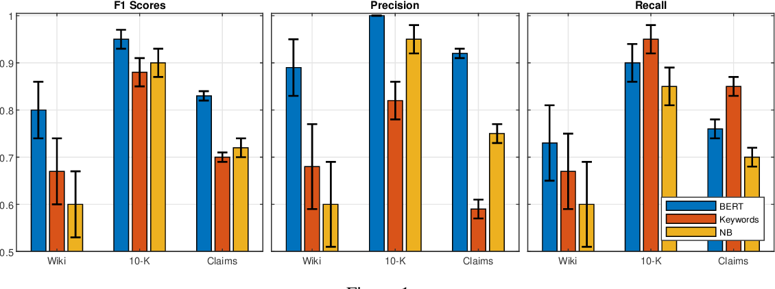 Figure 2 for ClimaText: A Dataset for Climate Change Topic Detection