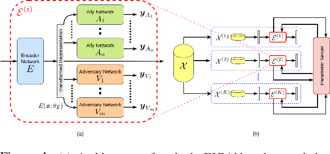 Figure 1 for Towards Generalized and Distributed Privacy-Preserving Representation Learning