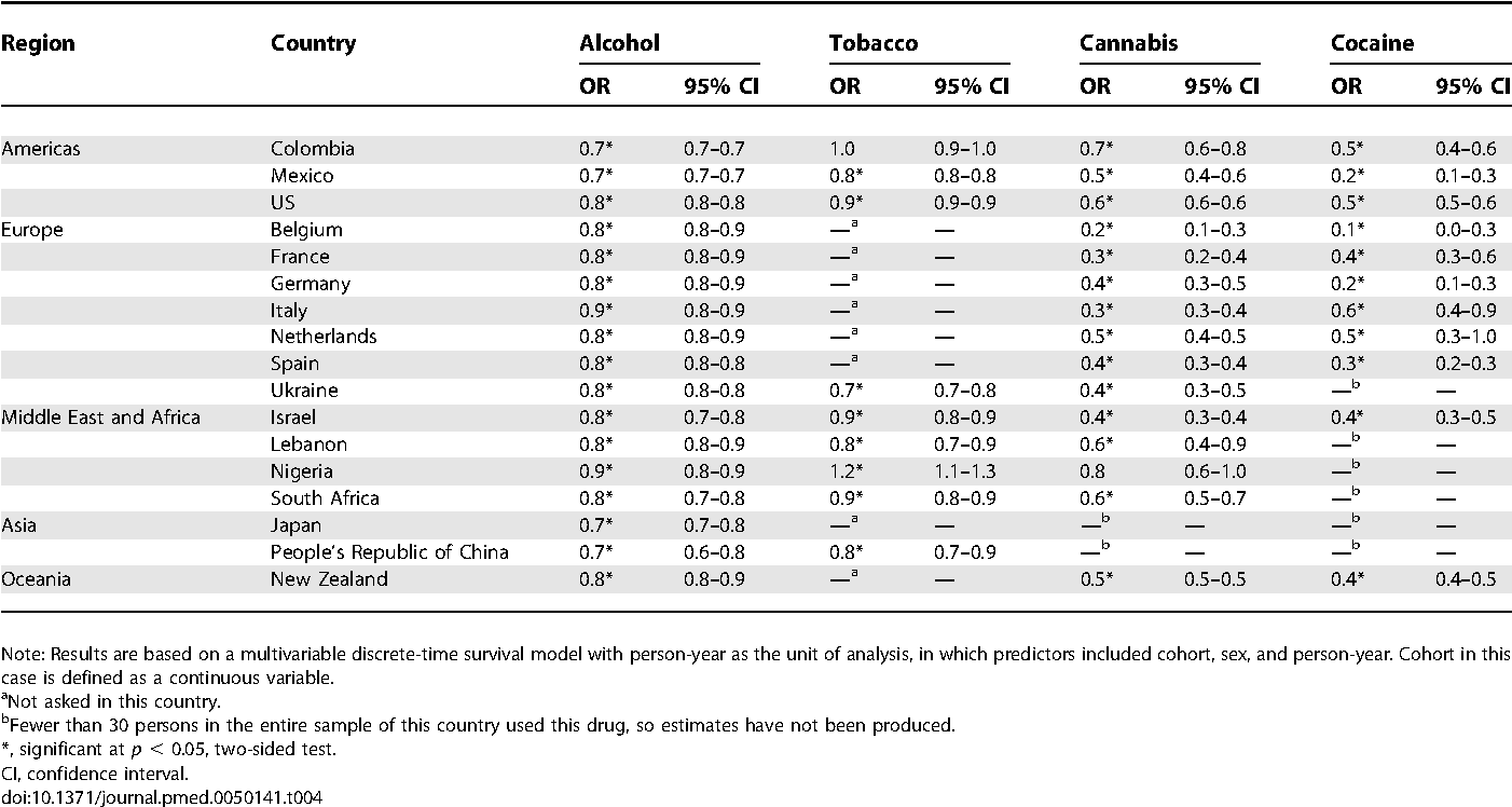 Table 4. Estimated Association between Cohort and Lifetime Risk of Each Drug, by Country