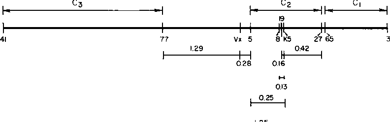 FIG. 3. Linkage map of the clear region of phage P22. The order and distance are based onz the three-factor crosses described in the text.