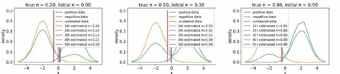 Figure 2 for Alternate Estimation of a Classifier and the Class-Prior from Positive and Unlabeled Data