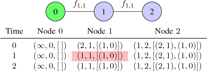Figure 6 from Rate of Convergence of Increasing Path-Vector