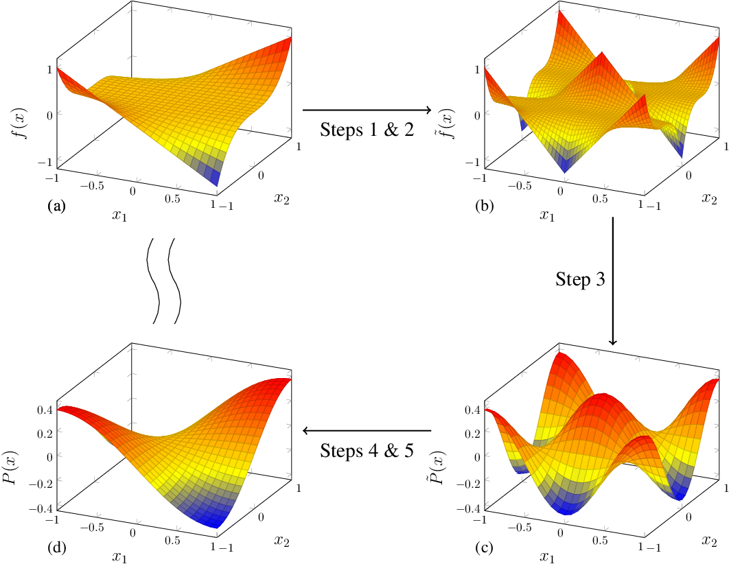 Figure 2 for On the Approximation Power of Two-Layer Networks of Random ReLUs