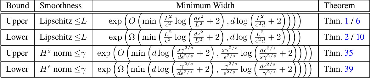 Figure 1 for On the Approximation Power of Two-Layer Networks of Random ReLUs