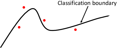 Figure 1 for IPGuard: Protecting the Intellectual Property of Deep Neural Networks via Fingerprinting the Classification Boundary